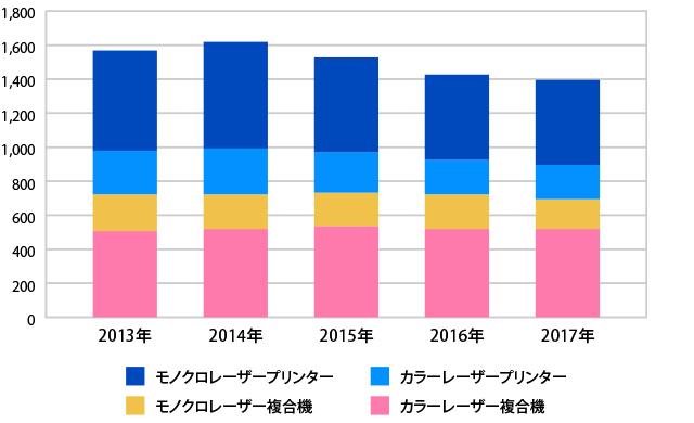 国内レーザー複合機/プリンターの出荷台数推移(2013年~2017年)